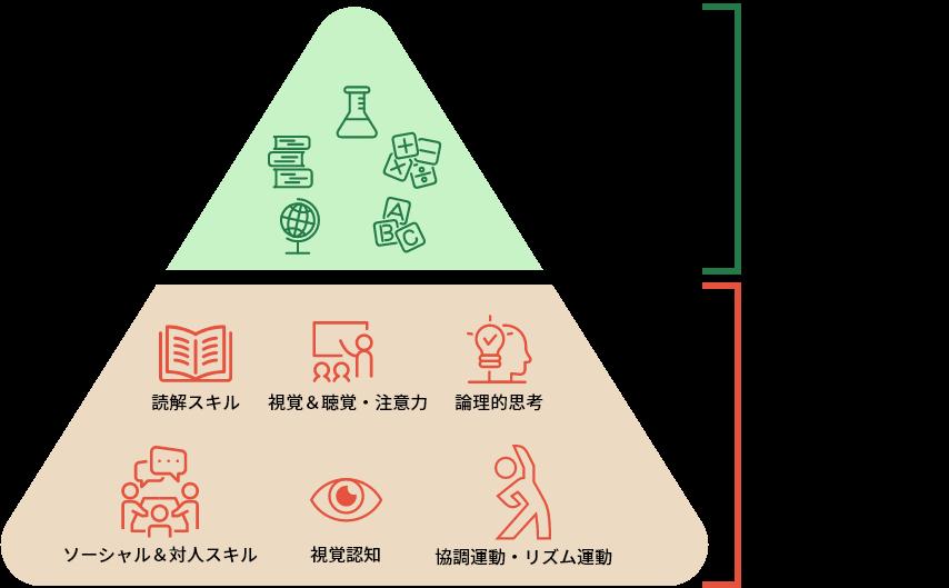 学びの土台のピラミッド